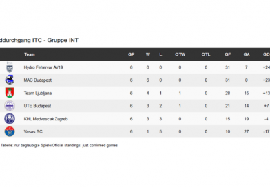 Az EBYSL tornasorozatának második körében is nyerte minden mérkőzését a junior csapatunk